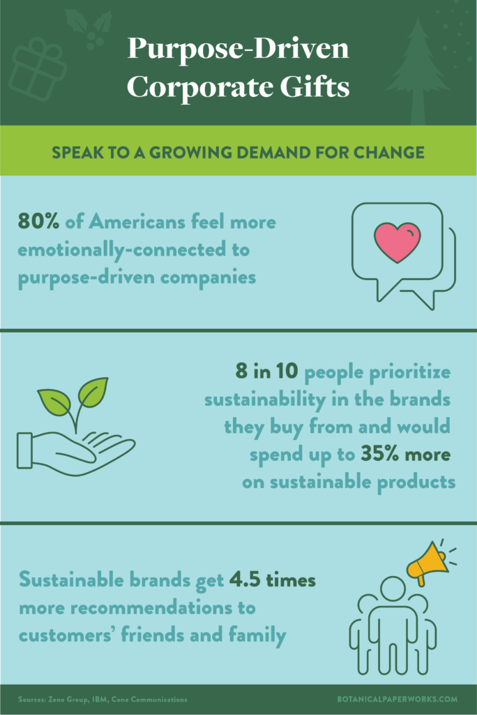 Infographic with statitics and facts about how purpose driven corporate gifts are growing in demand.
