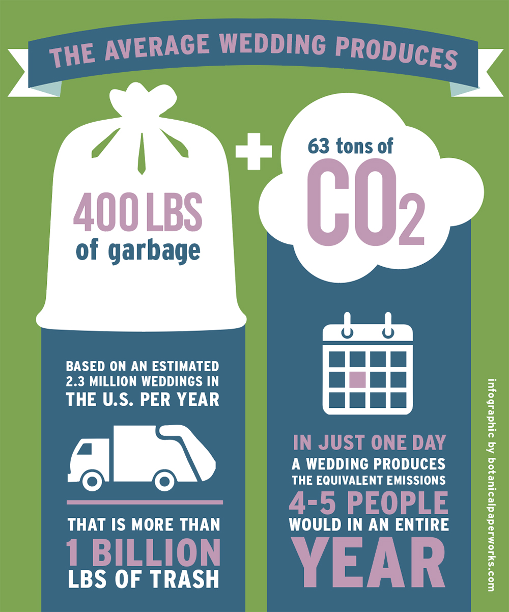 Wedding Industry Waste + Eco-friendly Wedding Tips | Check out this infographic to learn how to reduce waste at your upcoming eco-friendly wedding. #ecofriendlyweddings #ecofriendly #infographic