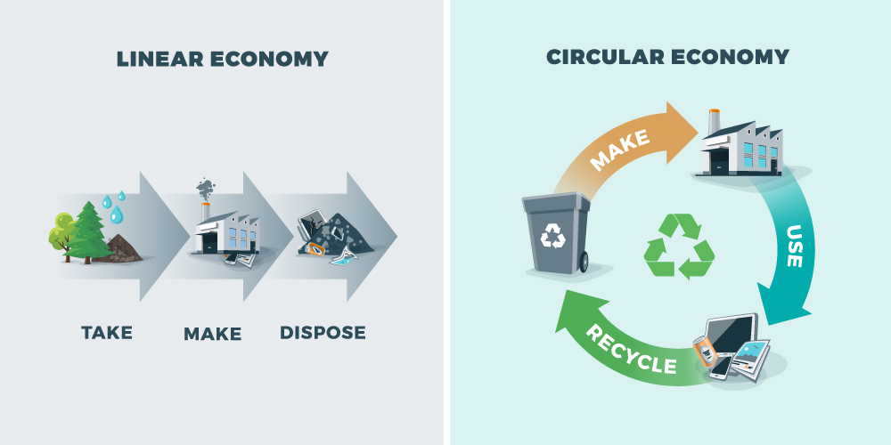 Learn more about a circular economy for Waste Reduction Week!