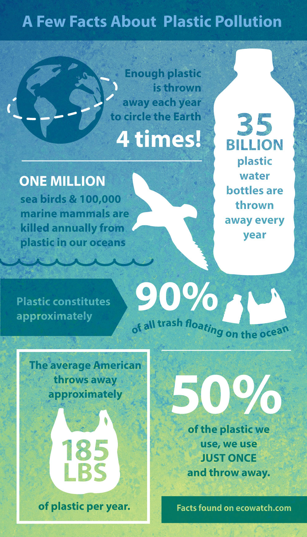 Learn more about plastic pollution, this year's theme for World Environment Day!